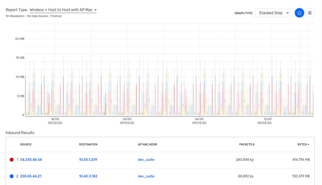 Impression tracking: report pivoting