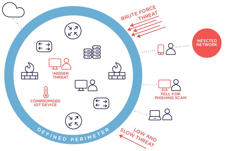 Modern network perimeter