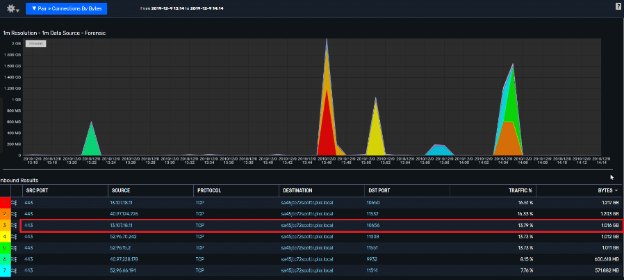All Device - Inbound Flow crossing 5 exporters, shows Total traffic for all 5 of the flows