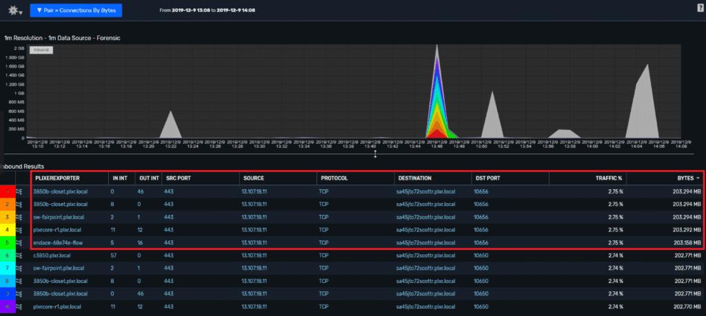 Deduplicated NetFlow crossing the 5 exporters