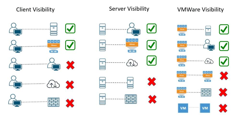 NetFlow visibility