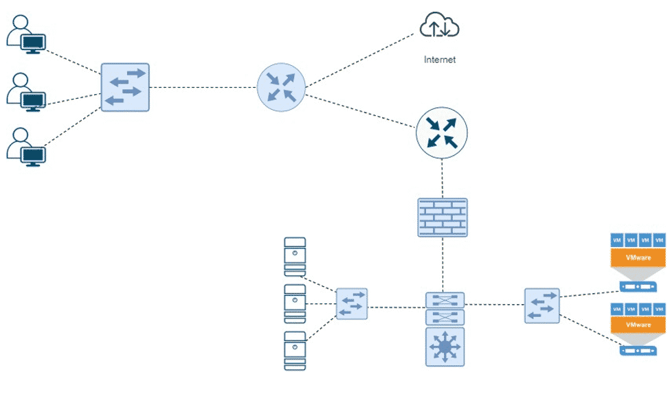 increased network visibility