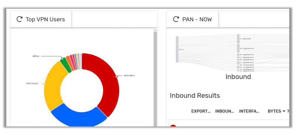 Users dashboard