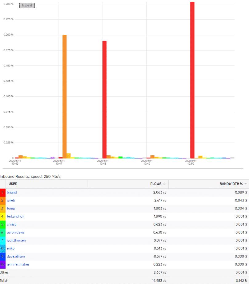 VPN user traffic