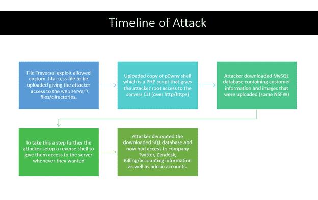 Slickwraps breach timeline