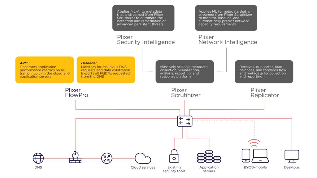 FlowPro product suite diagram