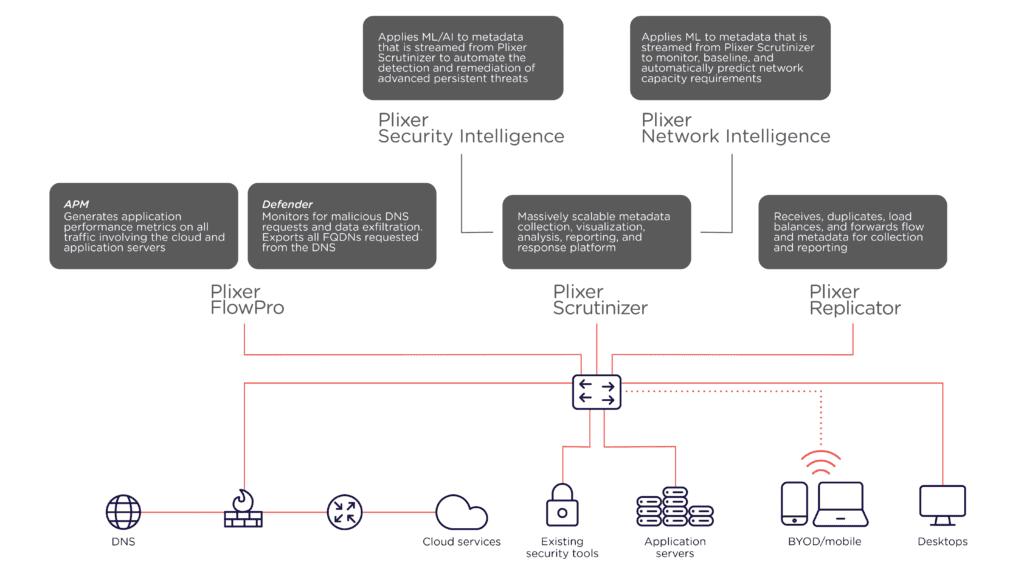 Plixer product suite diagram